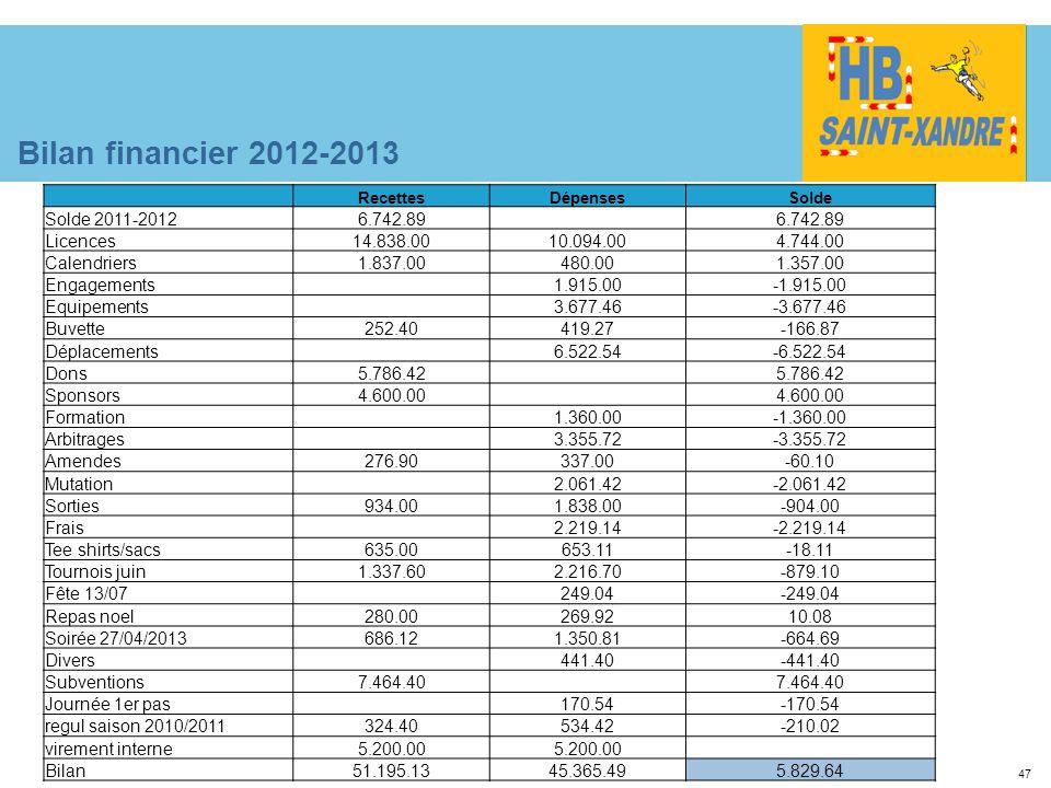 47 Bilan financier 2012-2013 RecettesDépensesSolde Solde 2011-20126.742.89 Licences14.838.0010.094.004.744.00 Calendriers1.837.00480.001.357.00 Engage