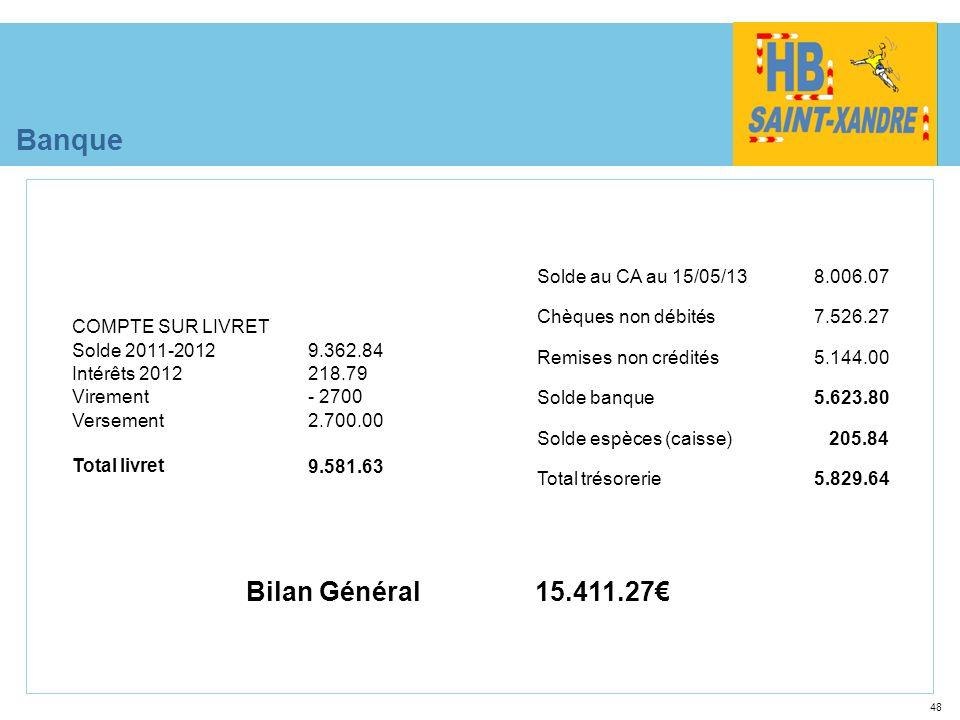 48 Banque Solde au CA au 15/05/138.006.07 Chèques non débités7.526.27 Remises non crédités5.144.00 Solde banque5.623.80 Solde espèces (caisse)205.84 T