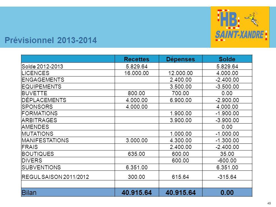 49 Prévisionnel 2013-2014 RecettesDépensesSolde Solde 2012-20135.829.64 LICENCES16.000.0012.000.004.000.00 ENGAGEMENTS 2.400.00-2.400.00 EQUIPEMENTS 3