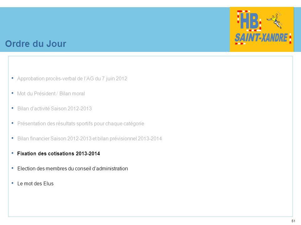 51 Ordre du Jour Approbation procès-verbal de lAG du 7 juin 2012 Mot du Président / Bilan moral Bilan dactivité Saison 2012-2013 Présentation des résu
