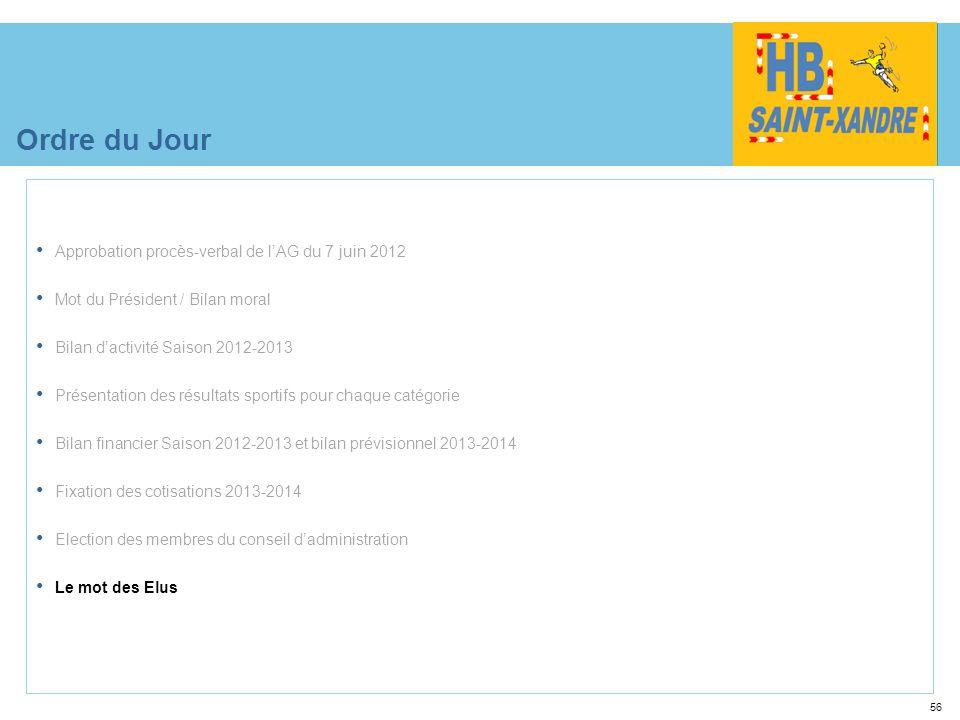 56 Ordre du Jour Approbation procès-verbal de lAG du 7 juin 2012 Mot du Président / Bilan moral Bilan dactivité Saison 2012-2013 Présentation des résu