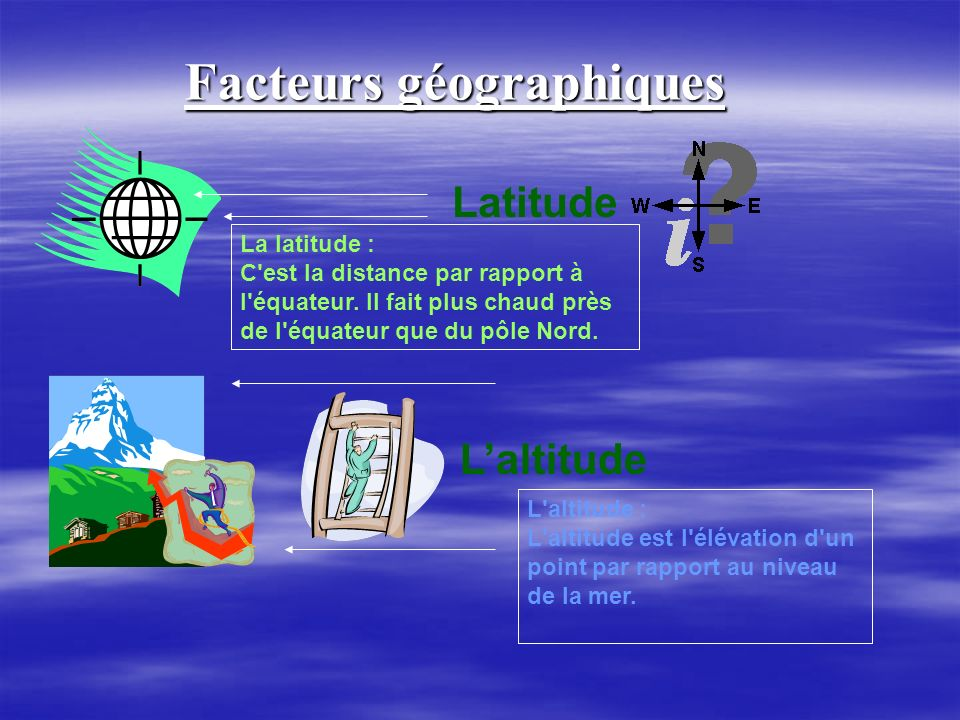 Facteurs géographiques Latitude Laltitude La latitude : C'est la distance par rapport à l'équateur. Il fait plus chaud près de l'équateur que du pôle