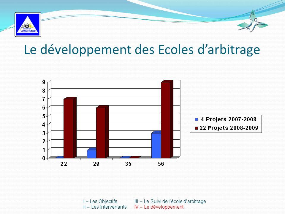 Le développement des Ecoles darbitrage I – Les Objectifs III – Le Suivi de lécole darbitrage II – Les Intervenants IV – Le développement