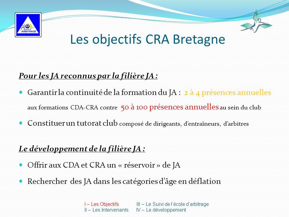 Les objectifs CRA Bretagne Pour les JA reconnus par la filière JA : Garantir la continuité de la formation du JA : 2 à 4 présences annuelles aux formations CDA-CRA contre 50 à 100 présences annuelles au sein du club Constituer un tutorat club composé de dirigeants, dentraîneurs, darbitres Le développement de la filière JA : Offrir aux CDA et CRA un « réservoir » de JA Rechercher des JA dans les catégories dâge en déflation I – Les Objectifs III – Le Suivi de lécole darbitrage II – Les Intervenants IV – Le développement