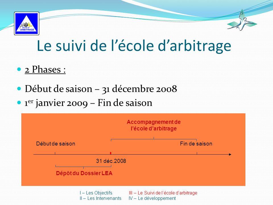 Le suivi de lécole darbitrage 2 Phases : Début de saison – 31 décembre 2008 1 er janvier 2009 – Fin de saison Début de saison 31 déc.2008 Fin de saison Dépôt du Dossier LEA Accompagnement de lécole darbitrage I – Les Objectifs III – Le Suivi de lécole darbitrage II – Les Intervenants IV – Le développement
