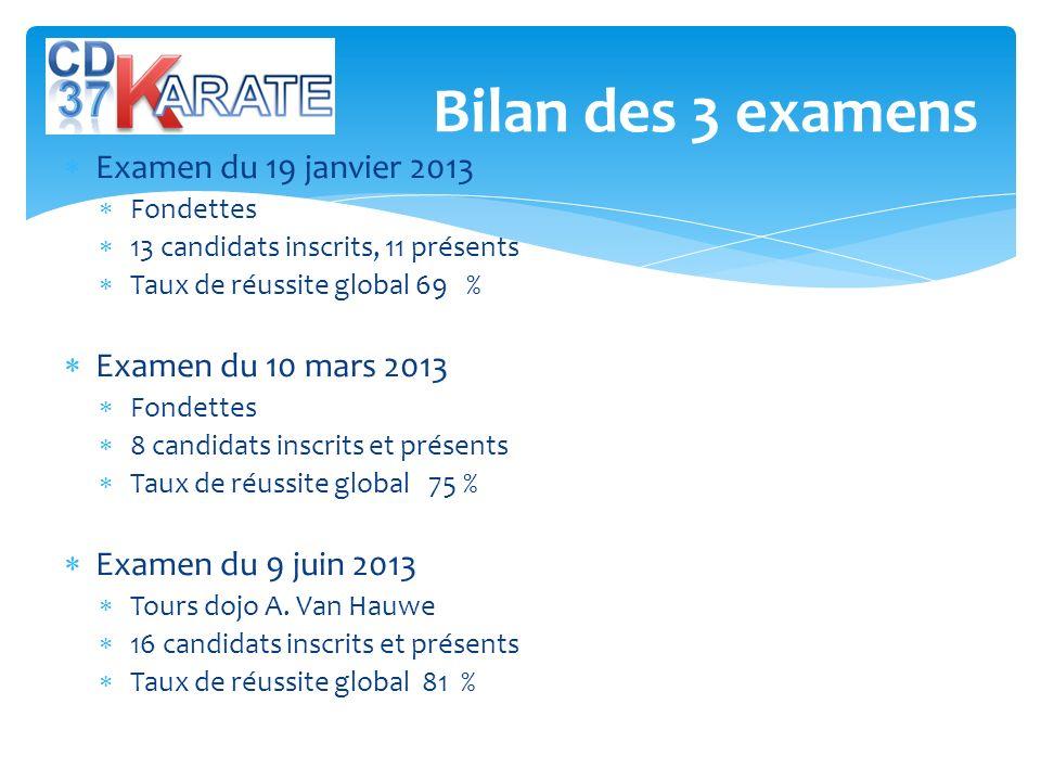 Examen du 19 janvier 2013 Fondettes 13 candidats inscrits, 11 présents Taux de réussite global 69 % Examen du 10 mars 2013 Fondettes 8 candidats inscr