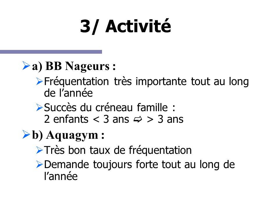 3/ Activité a) BB Nageurs : Fréquentation très importante tout au long de lannée Succès du créneau famille : 2 enfants 3 ans b) Aquagym : Très bon tau