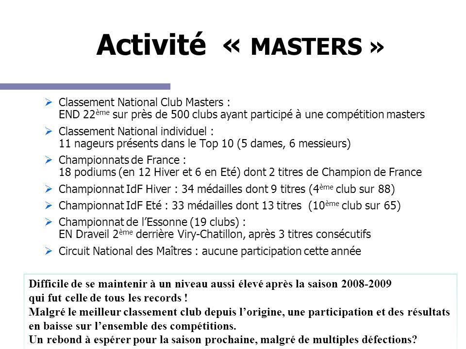 Activité « MASTERS » Classement National Club Masters : END 22 ème sur près de 500 clubs ayant participé à une compétition masters Classement National individuel : 11 nageurs présents dans le Top 10 (5 dames, 6 messieurs) Championnats de France : 18 podiums (en 12 Hiver et 6 en Eté) dont 2 titres de Champion de France Championnat IdF Hiver : 34 médailles dont 9 titres (4 ème club sur 88) Championnat IdF Eté : 33 médailles dont 13 titres (10 ème club sur 65) Championnat de lEssonne (19 clubs) : EN Draveil 2 ème derrière Viry-Chatillon, après 3 titres consécutifs Circuit National des Maîtres : aucune participation cette année Difficile de se maintenir à un niveau aussi élevé après la saison 2008-2009 qui fut celle de tous les records .
