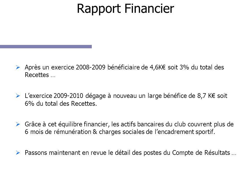 Après un exercice 2008-2009 bénéficiaire de 4,6K soit 3% du total des Recettes … Lexercice 2009-2010 dégage à nouveau un large bénéfice de 8,7 K soit 6% du total des Recettes.