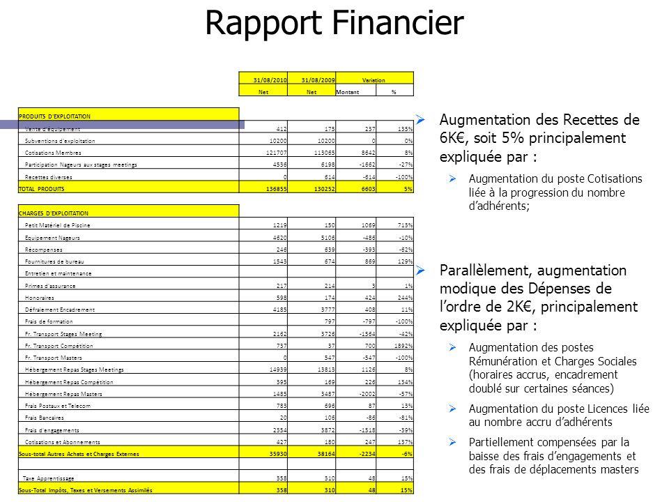 Rapport Financier Augmentation des Recettes de 6K, soit 5% principalement expliquée par : Augmentation du poste Cotisations liée à la progression du n