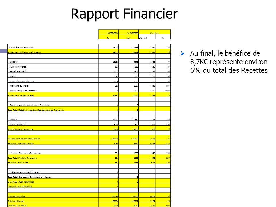 Rapport Financier Au final, le bénéfice de 8,7K représente environ 6% du total des Recettes 31/08/201031/08/2009Variation Net Montant% Rémunérations Personnel464234438920345% Sous-Total Salaires et Traitements464234438920345% URSSAF1012395735506% ICIRS Prévoyance163313-150-48% Retraite Humanis507346414329% GARP3829307875124% Formation Professionnelle1194100818618% Médecine du Travail2151067-852-80% Autres Charges de Personnel0330-330-100% Sous-Total Charges Sociales20597200105873% Dotation Amortissement Immo Corporelles00 Sous-Total Dotation Amortiss.