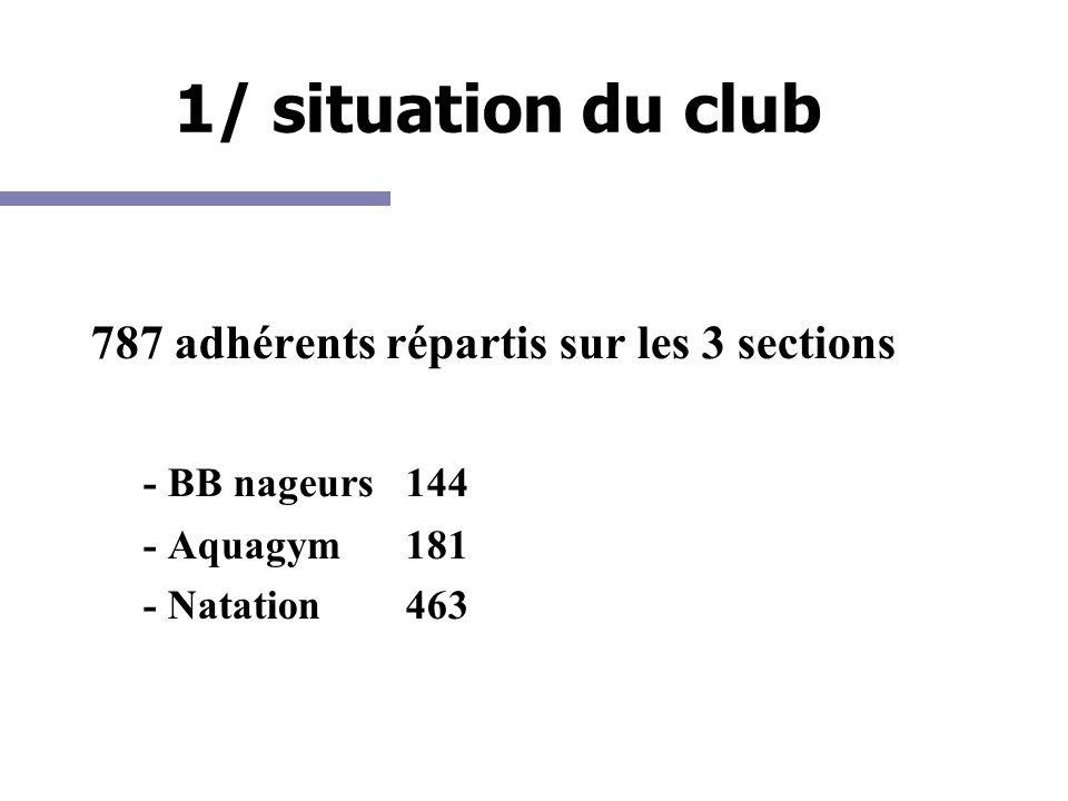 1/ situation du club 787 adhérents répartis sur les 3 sections - BB nageurs 144 - Aquagym181 - Natation463
