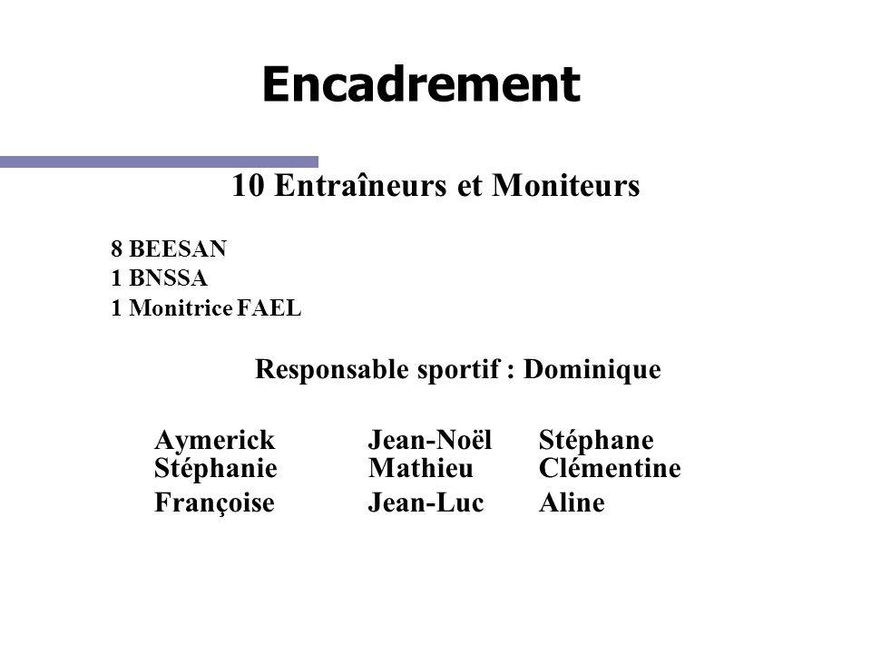 Encadrement 10 Entraîneurs et Moniteurs 8 BEESAN 1 BNSSA 1 Monitrice FAEL Responsable sportif : Dominique Aymerick Jean-Noël Stéphane Stéphanie Mathie