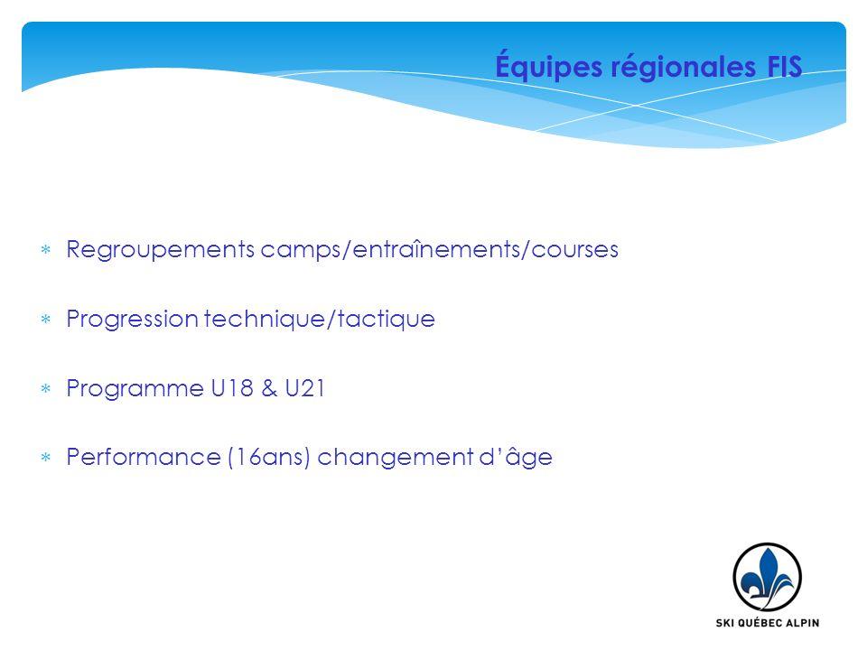 Regroupements camps/entraînements/courses Progression technique/tactique Programme U18 & U21 Performance (16ans) changement dâge Équipes régionales FI