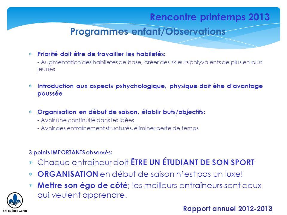 Regroupements camps/entraînements/courses Progression technique/tactique Programme U18 & U21 Performance (16ans) changement dâge Équipes régionales FIS