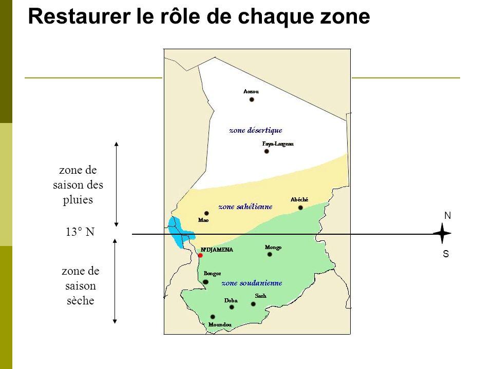 N S 13° N zone de saison des pluies zone de saison sèche Restaurer le rôle de chaque zone