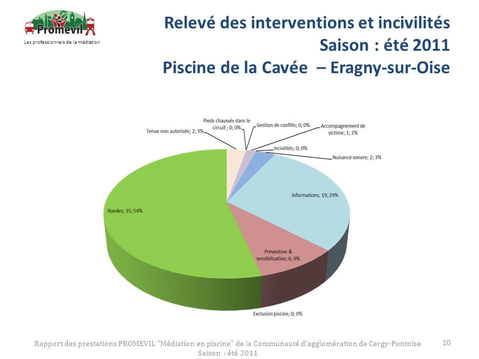 Relevé des interventions et incivilités Saison : été 2011 Piscine de la Cavée – Eragny-sur-Oise Rapport des prestations PROMEVIL
