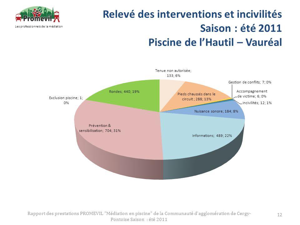 Relevé des interventions et incivilités Saison : été 2011 Piscine de lHautil – Vauréal Rapport des prestations PROMEVIL