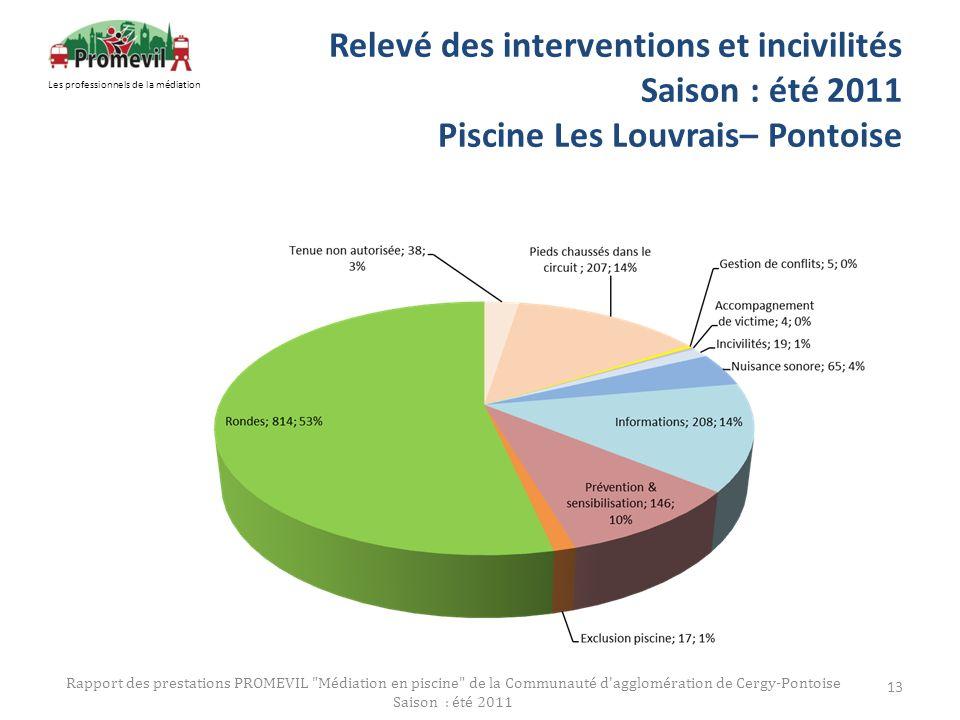 Relevé des interventions et incivilités Saison : été 2011 Piscine Les Louvrais– Pontoise Rapport des prestations PROMEVIL