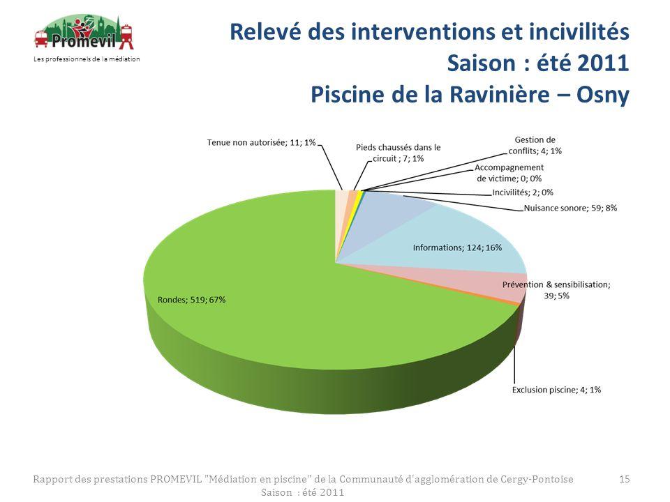 Relevé des interventions et incivilités Saison : été 2011 Piscine de la Ravinière – Osny Rapport des prestations PROMEVIL
