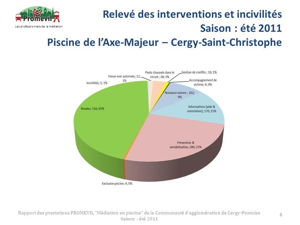 Relevé des interventions et incivilités Saison : été 2011 Piscine de lAxe-Majeur – Cergy-Saint-Christophe Rapport des prestations PROMEVIL