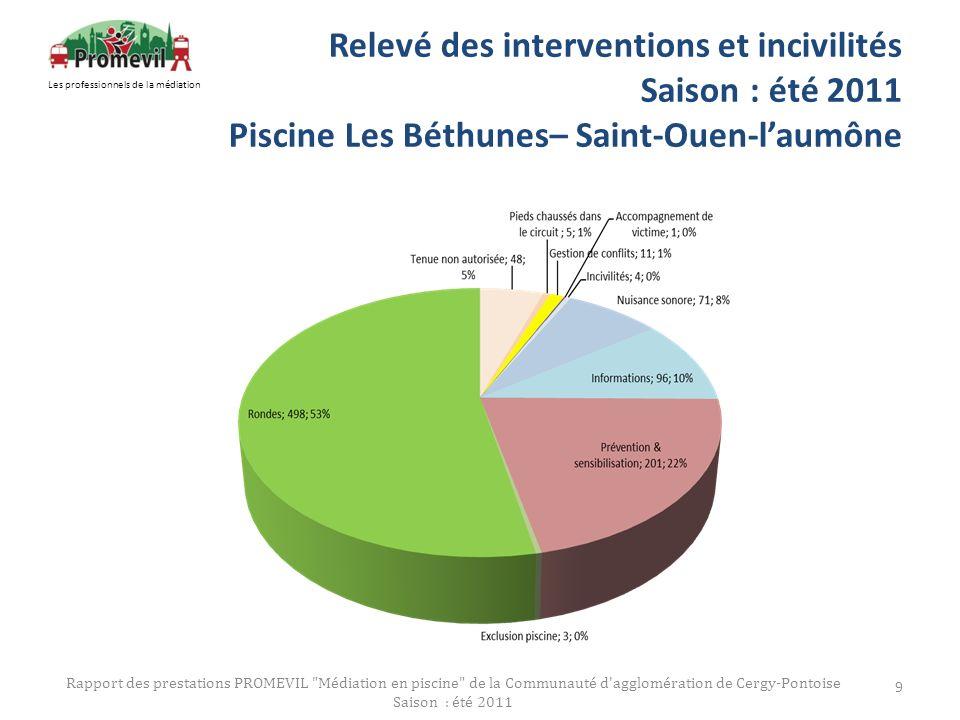 Relevé des interventions et incivilités Saison : été 2011 Piscine Les Béthunes– Saint-Ouen-laumône Rapport des prestations PROMEVIL