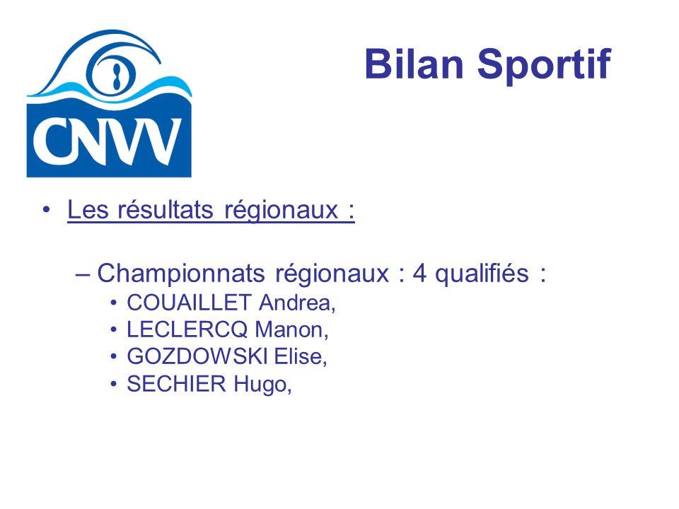 Bilan Sportif Les résultats régionaux : –Championnats régionaux : 4 qualifiés : COUAILLET Andrea, LECLERCQ Manon, GOZDOWSKI Elise, SECHIER Hugo,