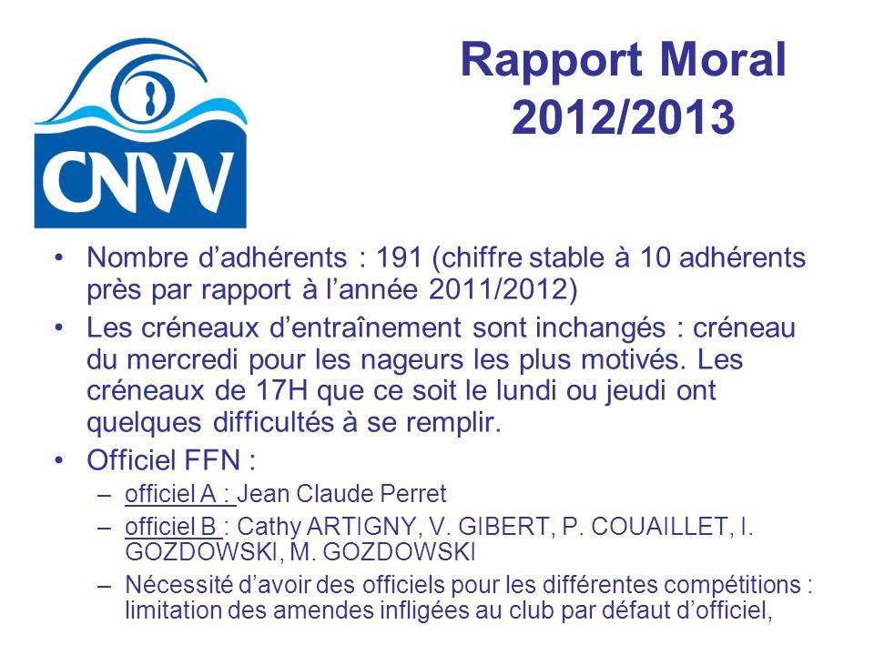 Rapport Moral 2012/2013 Nombre dadhérents : 191 (chiffre stable à 10 adhérents près par rapport à lannée 2011/2012) Les créneaux dentraînement sont inchangés : créneau du mercredi pour les nageurs les plus motivés.