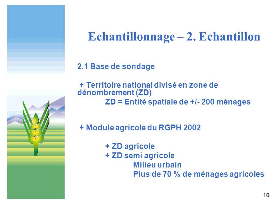 10 Echantillonnage – 2. Echantillon 2.1 Base de sondage + Territoire national divisé en zone de dénombrement (ZD) ZD = Entité spatiale de +/- 200 ména
