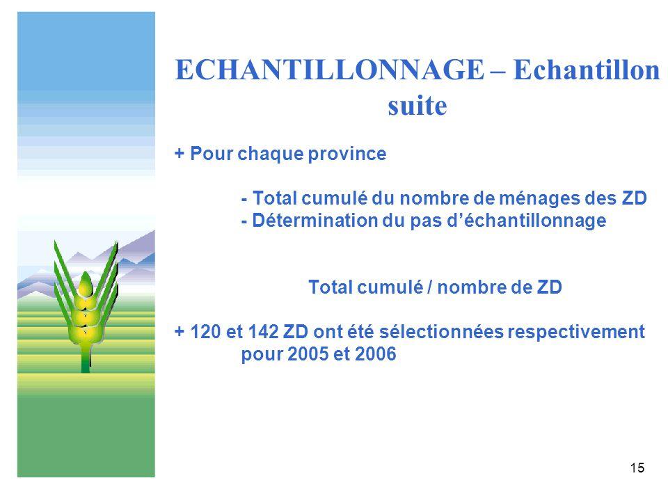 15 ECHANTILLONNAGE – Echantillon suite + Pour chaque province - Total cumulé du nombre de ménages des ZD - Détermination du pas déchantillonnage Total