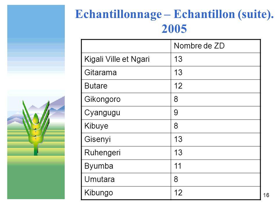 16 Echantillonnage – Echantillon (suite). 2005 Nombre de ZD Kigali Ville et Ngari13 Gitarama13 Butare12 Gikongoro8 Cyangugu9 Kibuye8 Gisenyi13 Ruhenge