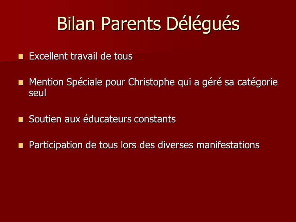 Bilan Parents Délégués Excellent travail de tous Excellent travail de tous Mention Spéciale pour Christophe qui a géré sa catégorie seul Mention Spéci