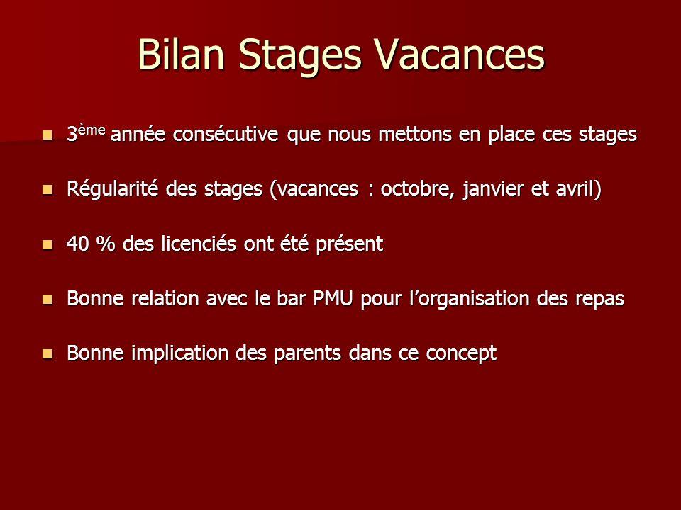 Bilan Stages Vacances 3 ème année consécutive que nous mettons en place ces stages 3 ème année consécutive que nous mettons en place ces stages Régula