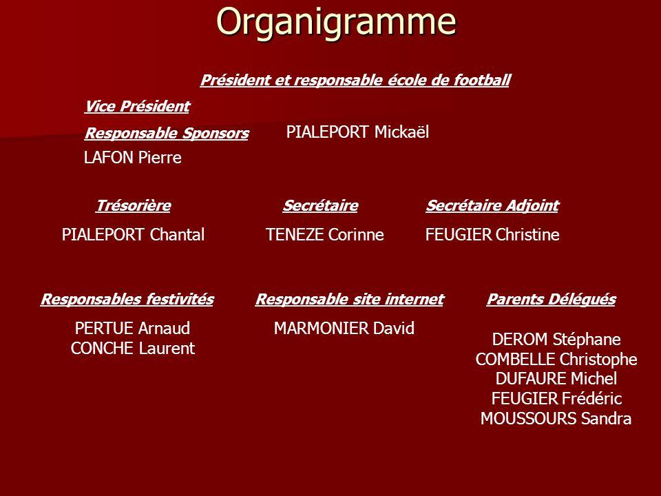 Organigramme Président et responsable école de football Vice Président Responsable Sponsors PIALEPORT Mickaël LAFON Pierre TrésorièreSecrétaireSecréta