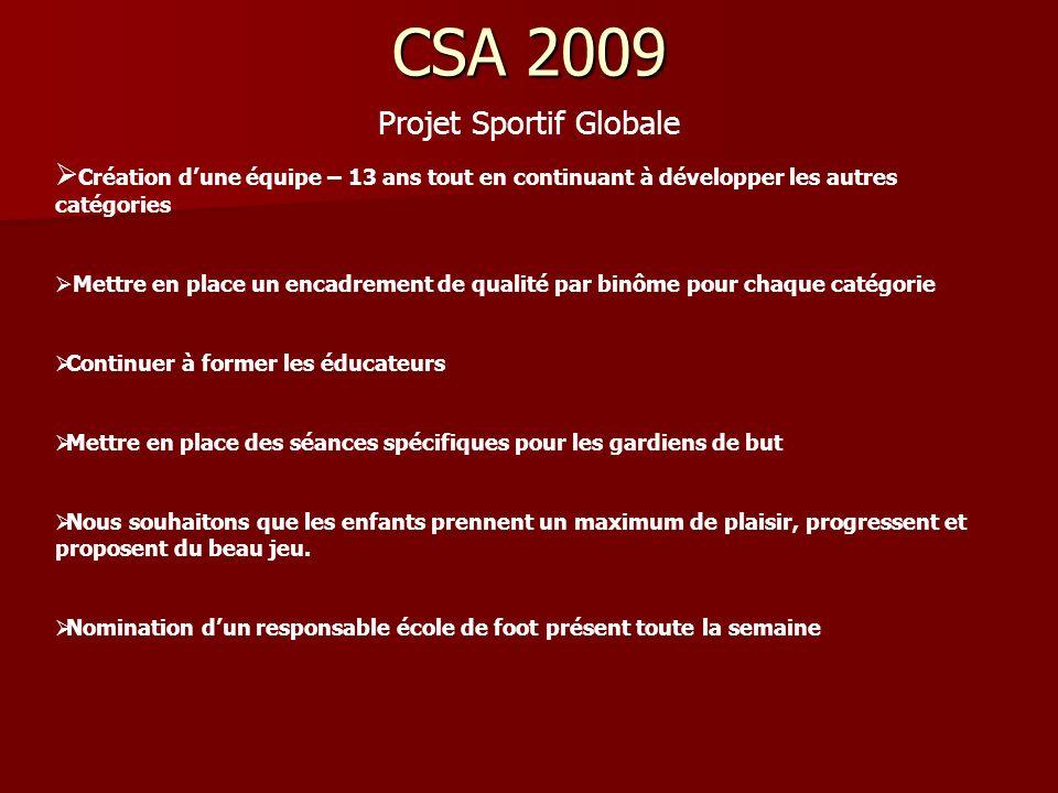 CSA 2009 Projet Sportif Globale Création dune équipe – 13 ans tout en continuant à développer les autres catégories Mettre en place un encadrement de