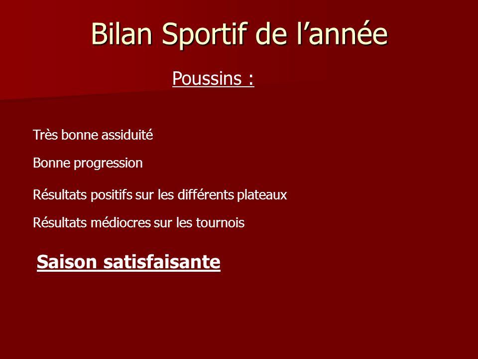 Bilan Sportif de lannée Poussins : Très bonne assiduité Bonne progression Résultats positifs sur les différents plateaux Résultats médiocres sur les t