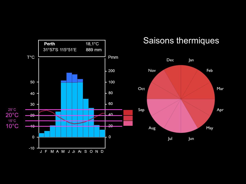 200 100 80 60 40 20 0 Pmm 50 40 30 20 10 0 -10 T°C JFMAMJJtJt AtAt SOND 31°57S 115°51E 18,1°C 889 mm Perth Saisons thermiques 10°C 20°C 25°C 15°C