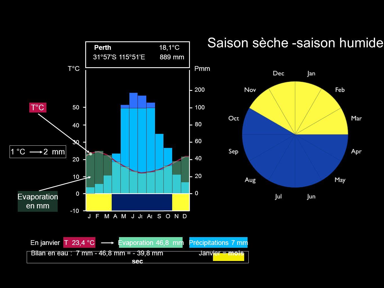 Saison sèche -saison humide 200 100 80 60 40 20 0 Pmm 50 40 30 20 10 0 -10 T°C JFMAMJJtJt AtAt SOND 31°57S 115°51E 18,1°C 889 mm Perth T°C Evaporation en mm 1 °C 2 mm Bilan en eau : 7 mm - 46,8 mm = - 39,8 mm Janvier = mois sec Précipitations 7 mmEvaporation 46,8 mmT 23,4 °CEn janvier