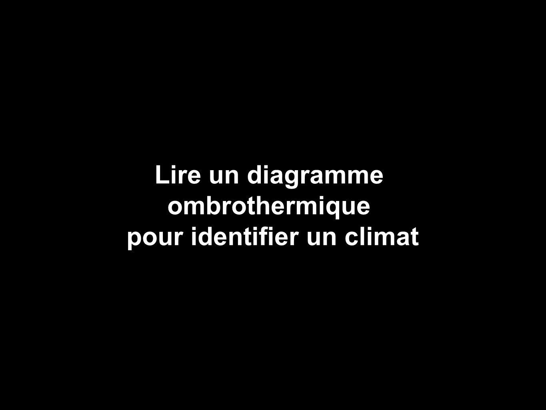 Lire un diagramme ombrothermique pour identifier un climat
