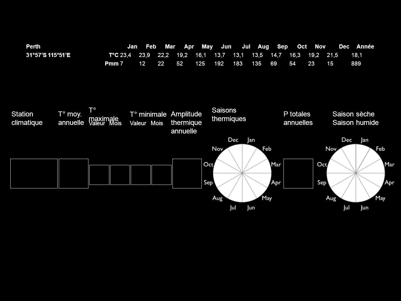PerthJanFebMarAprMayJunJulAugSepOctNovDecAnnée 31°57S 115°51ET°C23,423,922,219,216,113,713,113,514,716,319,221,518,1 Pmm712225212519218313569542315889 Station climatique T° moy.