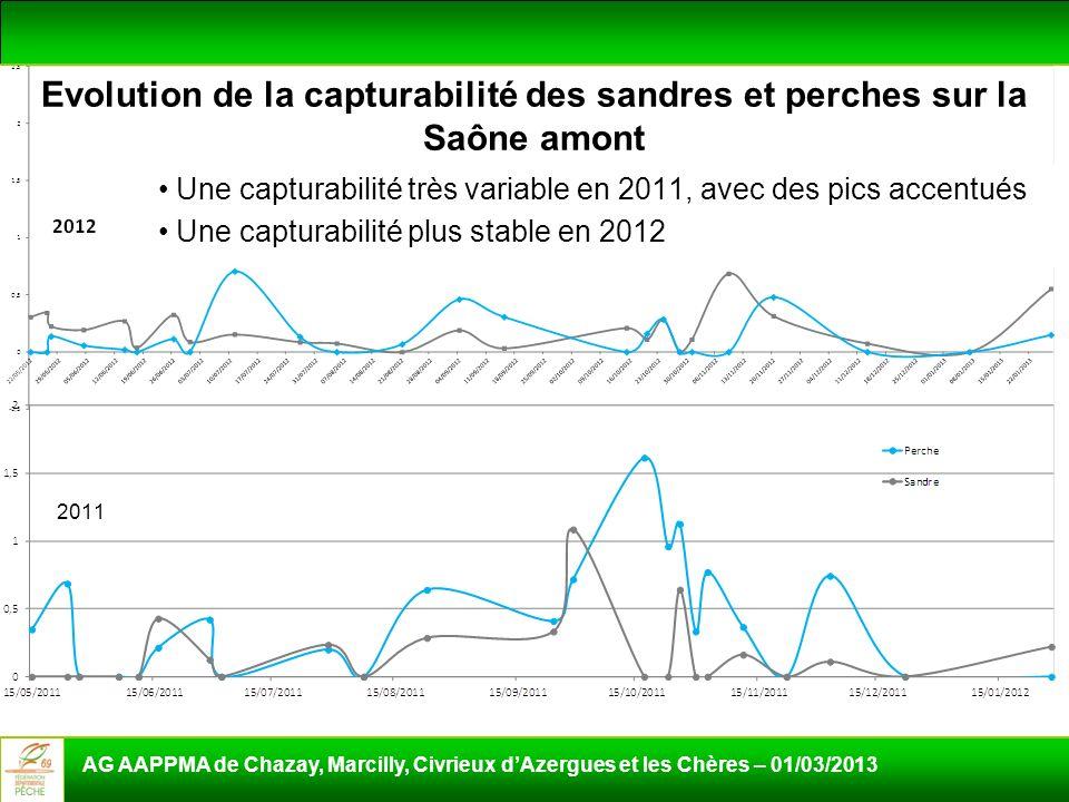 Une capturabilité très variable en 2011, avec des pics accentués Une capturabilité plus stable en 2012 AG AAPPMA de Chazay, Marcilly, Civrieux dAzergu