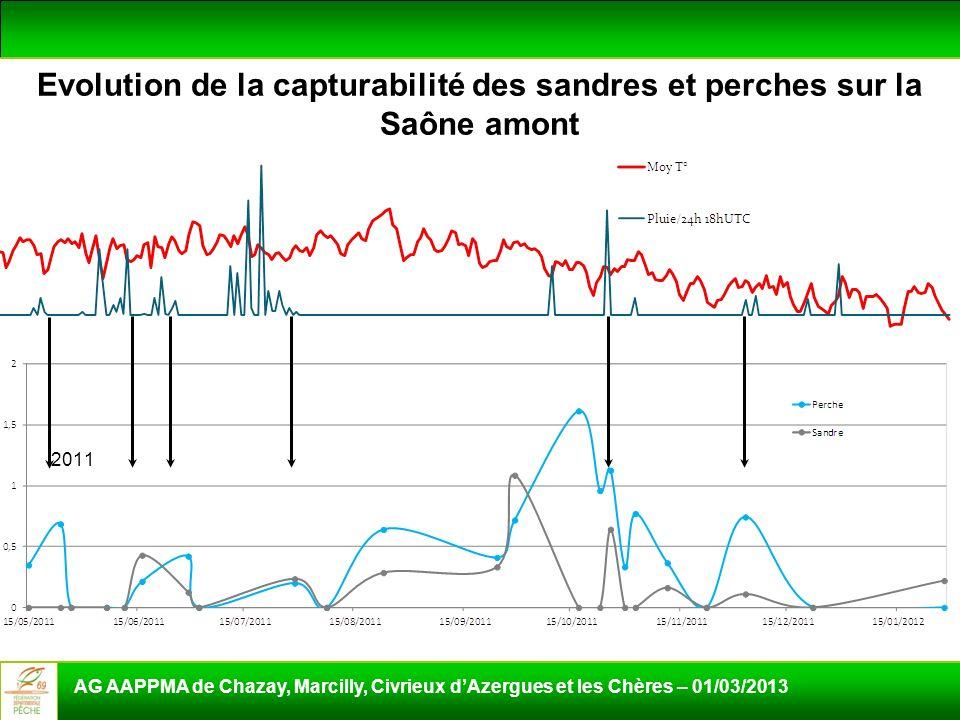 AG AAPPMA de Chazay, Marcilly, Civrieux dAzergues et les Chères – 01/03/2013 Evolution de la capturabilité des sandres et perches sur la Saône amont