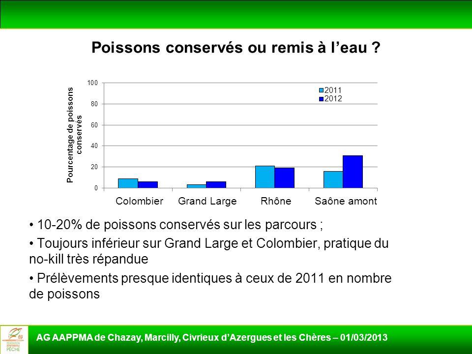 Poissons conservés ou remis à leau ? 10-20% de poissons conservés sur les parcours ; Toujours inférieur sur Grand Large et Colombier, pratique du no-k