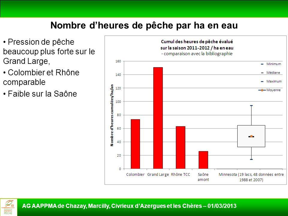 Nombre dheures de pêche par ha en eau Pression de pêche beaucoup plus forte sur le Grand Large, Colombier et Rhône comparable Faible sur la Saône AG A
