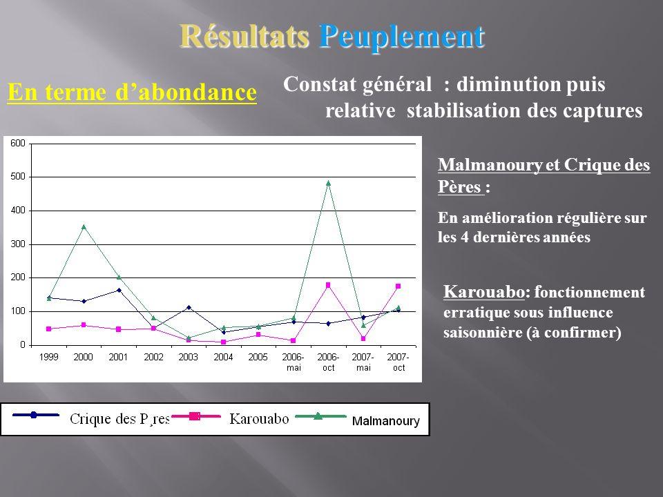 En terme dabondance Malmanoury et Crique des Pères : En amélioration régulière sur les 4 dernières années Karouabo: f onctionnement erratique sous inf