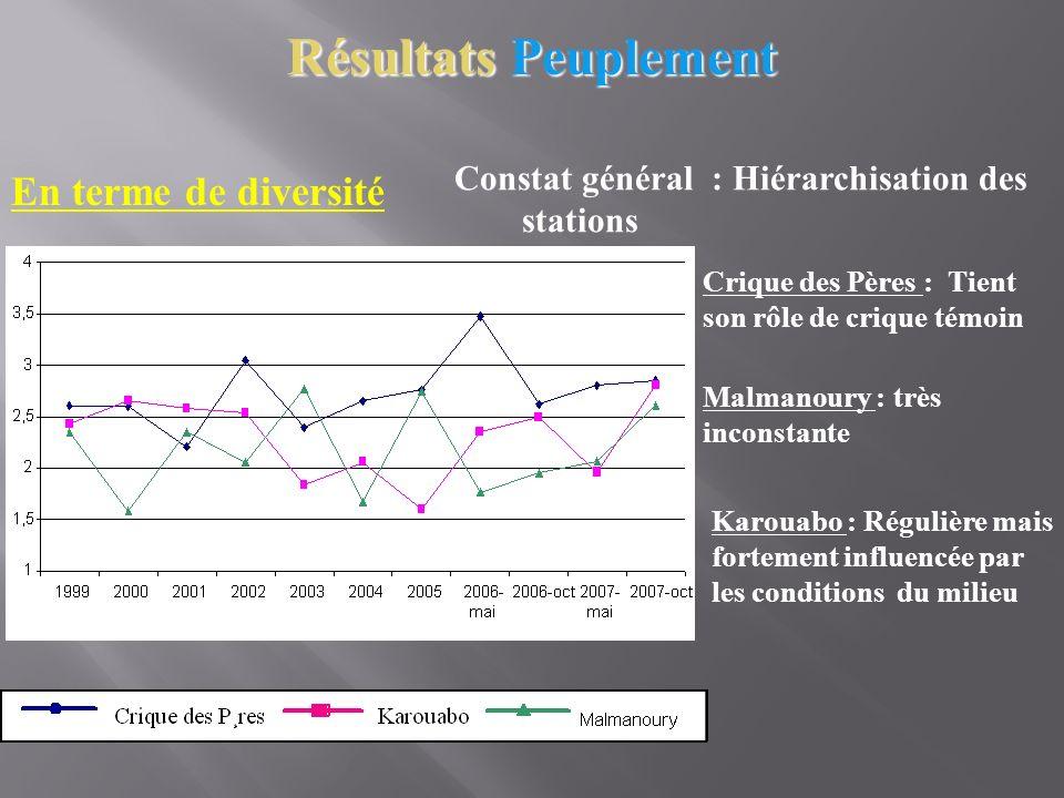 Résultats Peuplement Différentiation géographique Crique des Pères possède un peuplement spécifique très différent des deux autres criques Karouabo et Malmanoury sont plutôt hiérarchisées selon les conditions climatiques et/ou du milieu