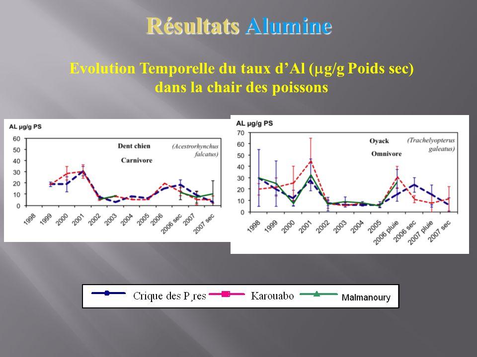 Résultats Alumine Evolution Temporelle du taux dAl ( g/g Poids sec) dans la chair des poissons