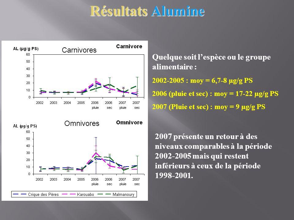 2007 présente un retour à des niveaux comparables à la période 2002-2005 mais qui restent inférieurs à ceux de la période 1998-2001. Quelque soit lesp