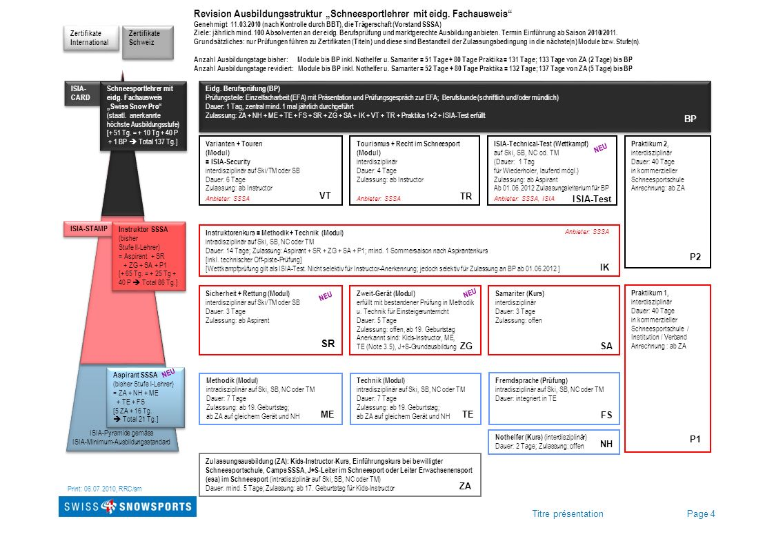 Page 4Titre présentation Revision Ausbildungsstruktur Schneesportlehrer mit eidg. Fachausweis Genehmigt 11.03.2010 (nach Kontrolle durch BBT), die Trä