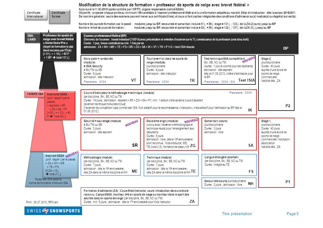 Page 5Titre présentation Modification de la structure de formation « professeur de sports de neige avec brevet fédéral » Approuvé le 11.03.2010 (après